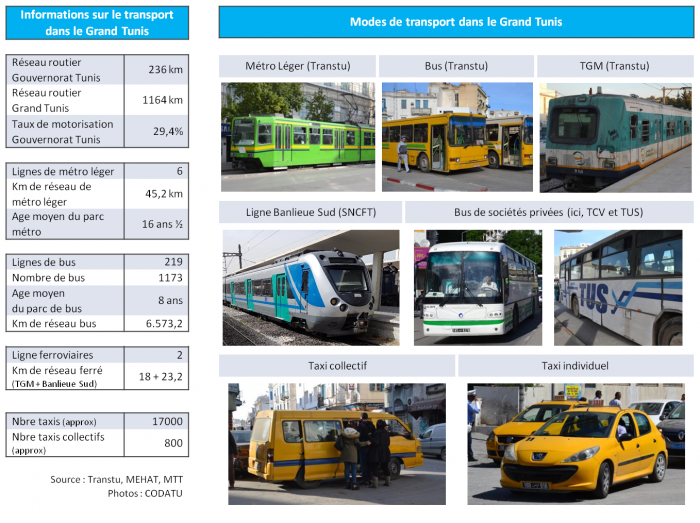 Illustration 5 - informations transport