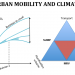Sustainable Urban Mobility: What's your Plan?